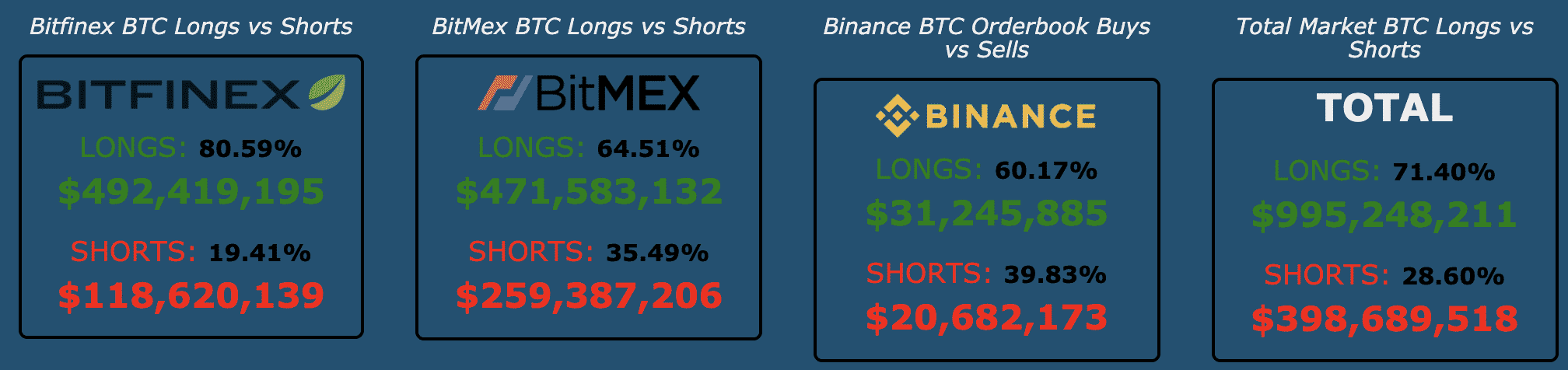 Bitcoin longs and shorts, Feb 2020