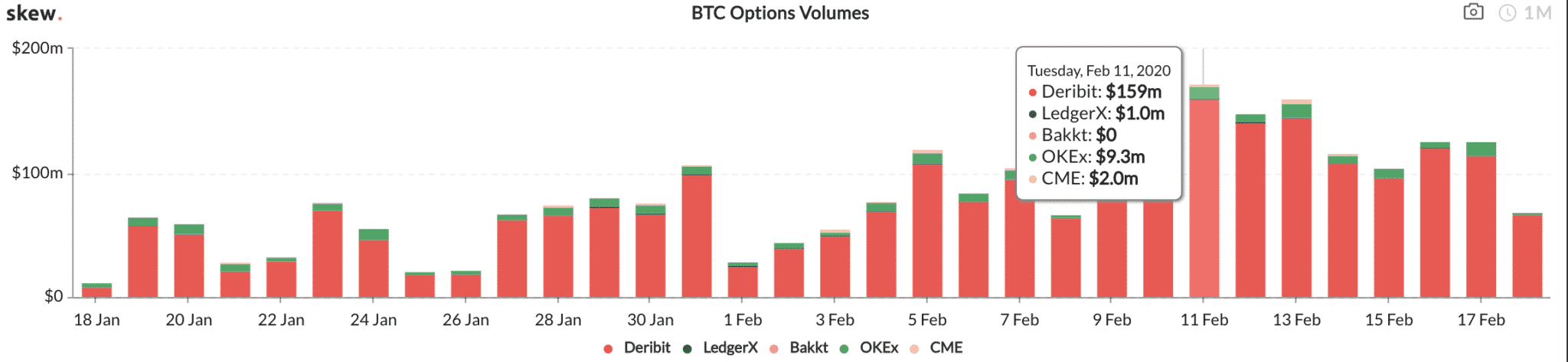 Bitcoin options, the cool new thing. Data from skew.