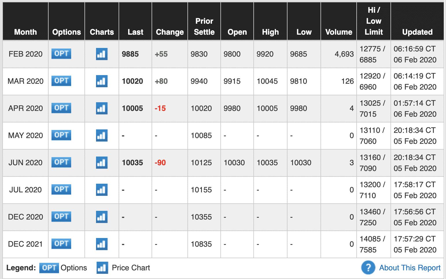 Bitcoin's price on CME, Feb 2020