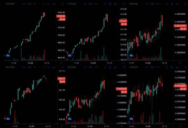 Crypto prices, Feb 2020