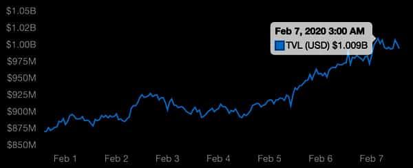 Ethereum defi reaches one billion, Feb 2020