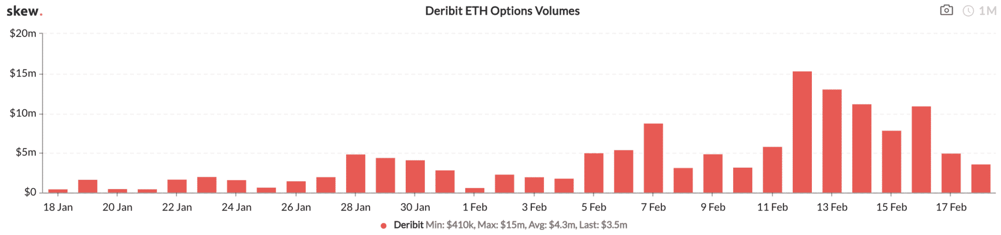 Ethereum options, Feb 2020