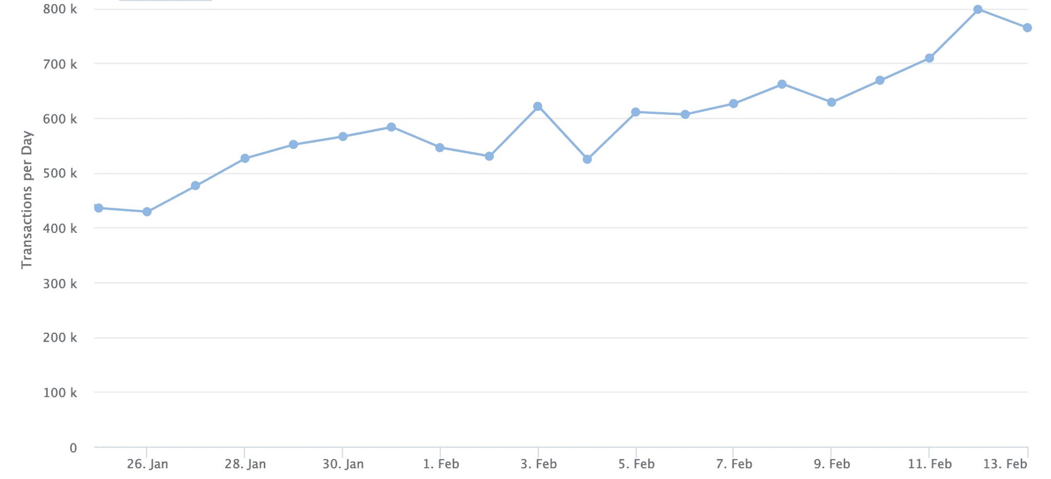 Ethereum transactions double, Feb 2020