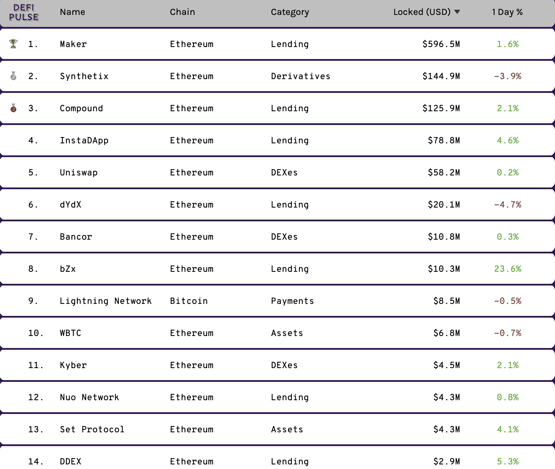 Top defi projects, Feb 2020