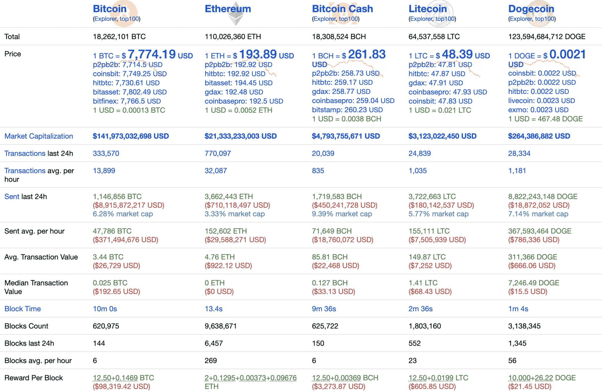 Bitcoin Crypto stats, March 2020