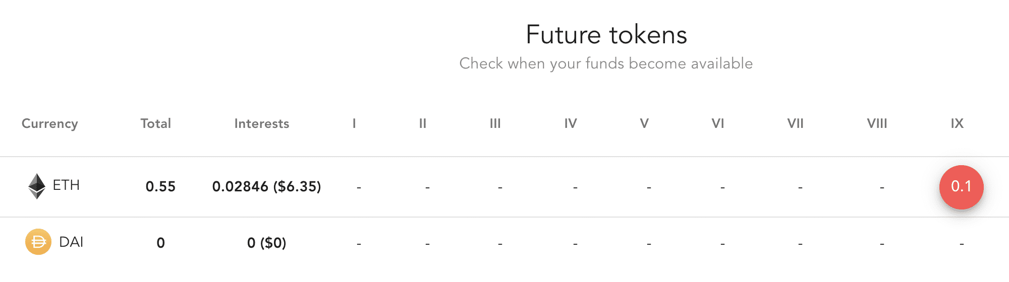 Ethereum futures, March 2020