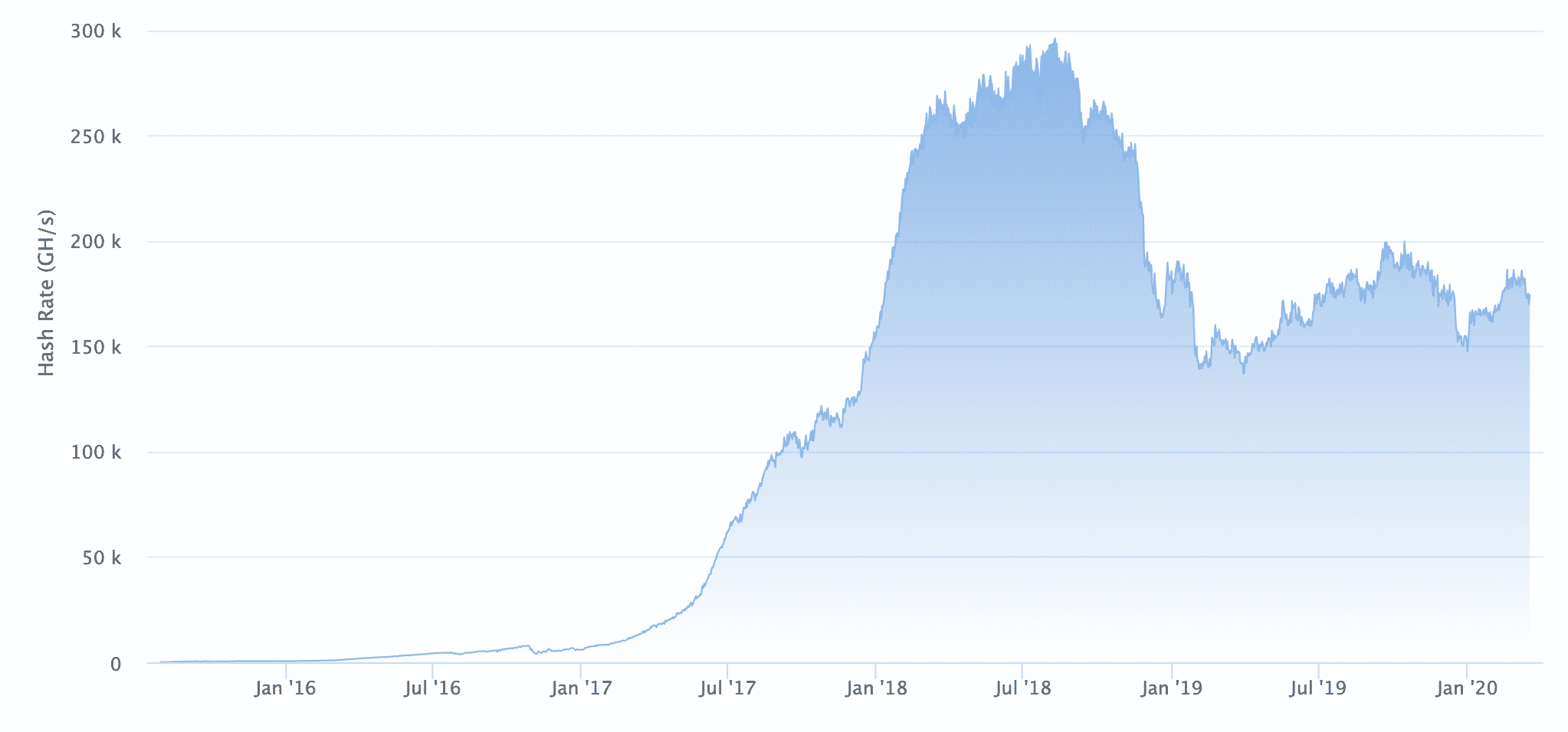 Eth's hash unmoved amid price crash, March 2020
