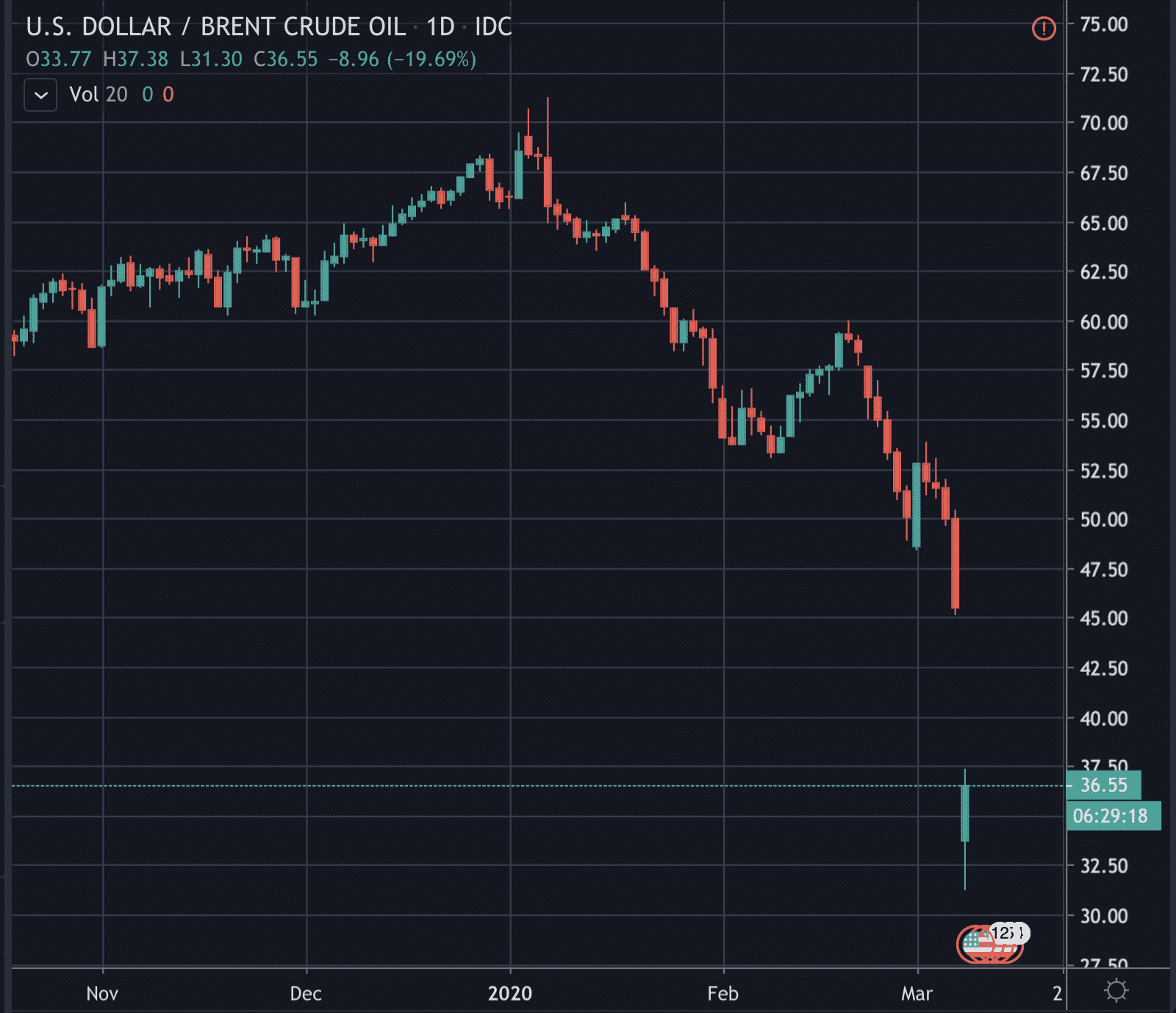 Oil crash, March 2020