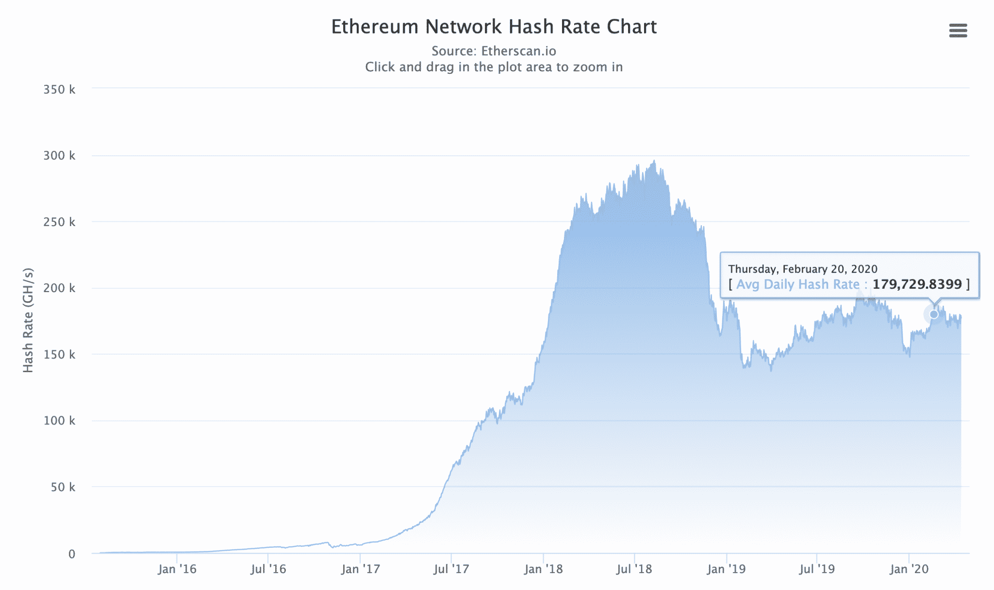 Ethereum hashrate, April 2020