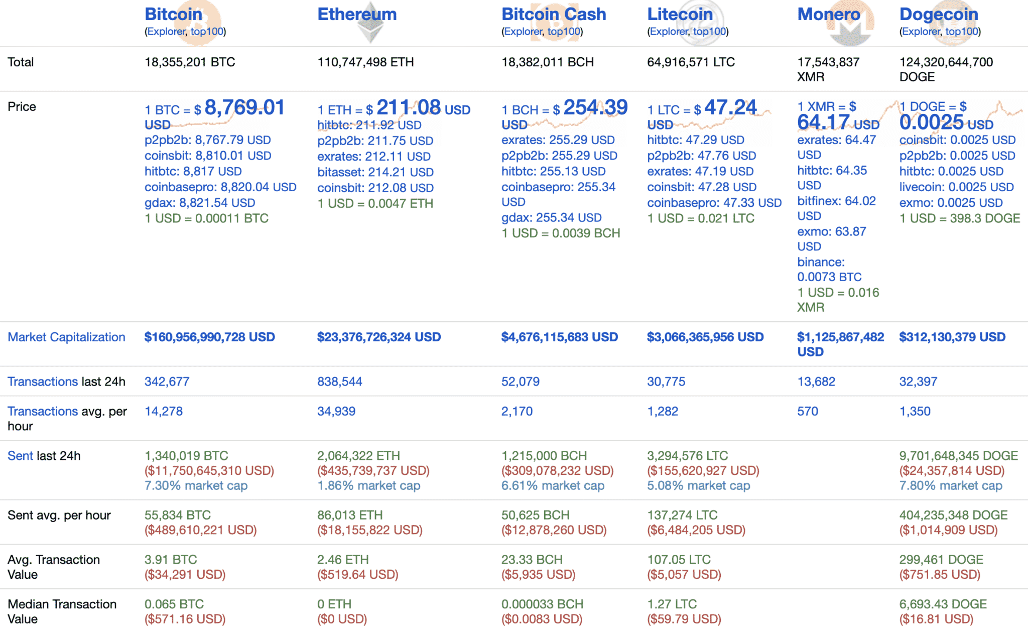 Bitcoin and crypto stats, May 2020