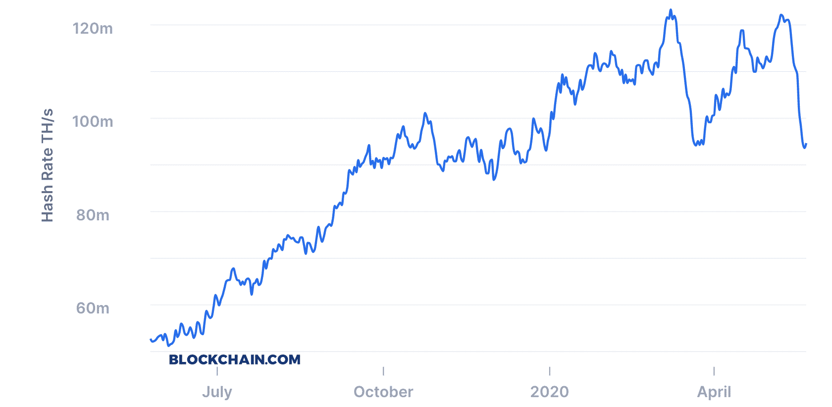 Bitcoin's hashrate plunges, May 2020
