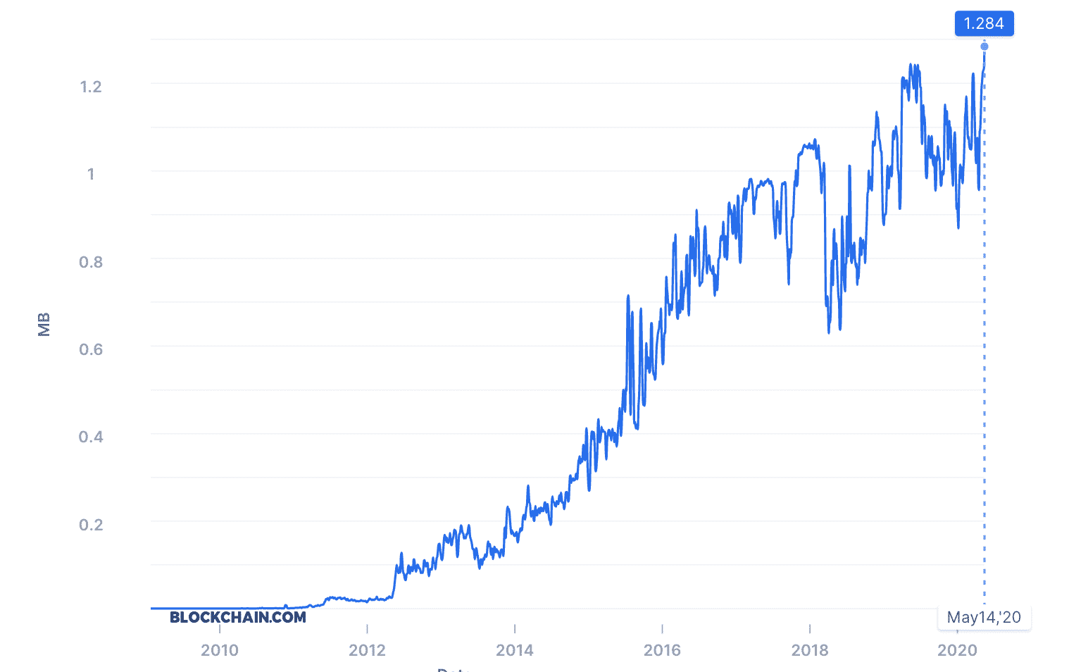 Bitcoin network usage reaches all time high, May 2020