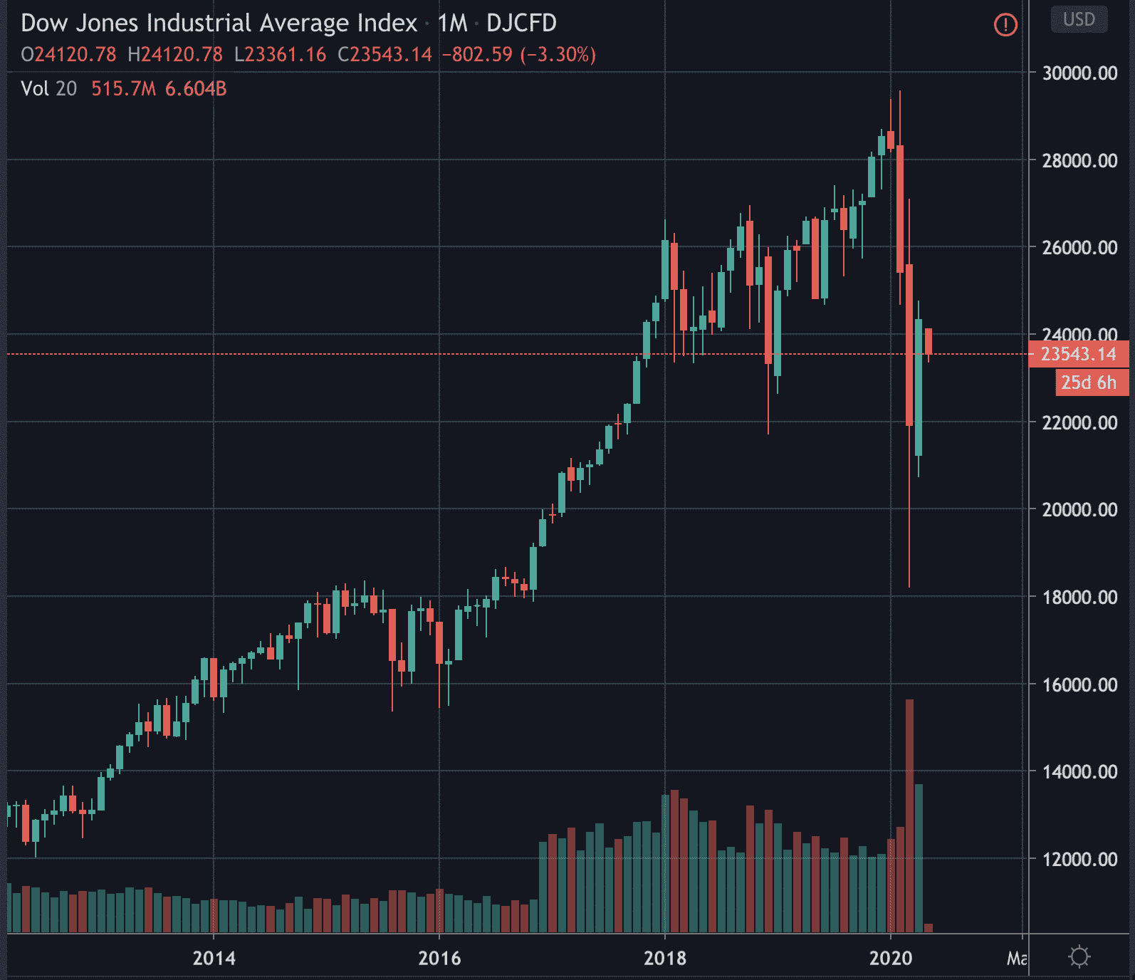 Dow price as of May 4 2020