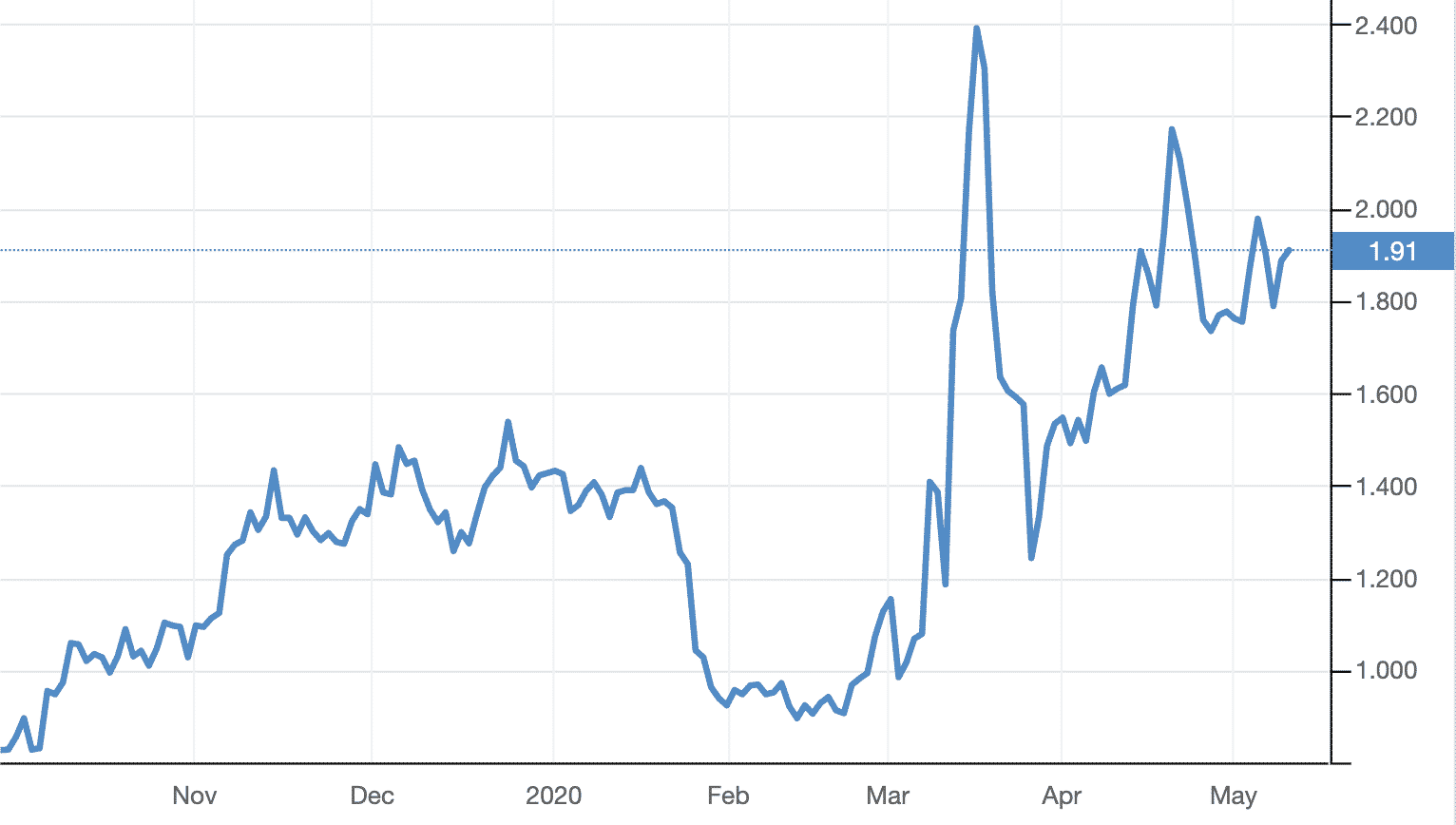 Italy 10 year bond yield, May 2020