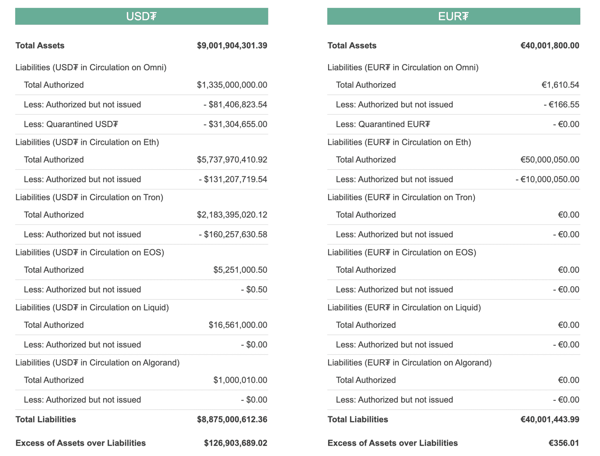 Tether stats, May 2020