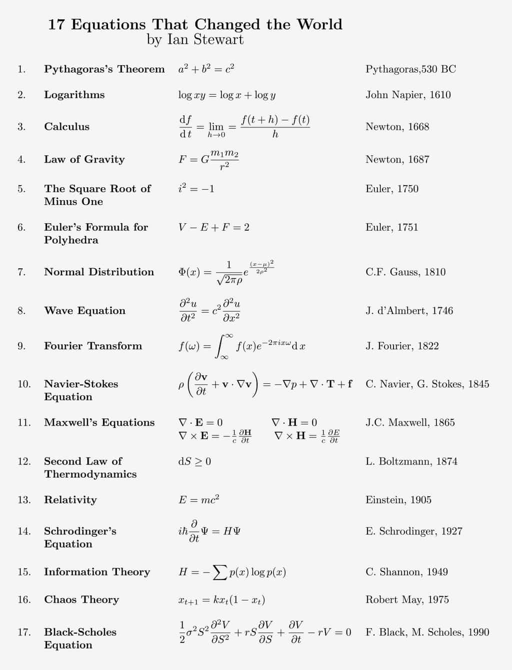 The formulas that changed the world.