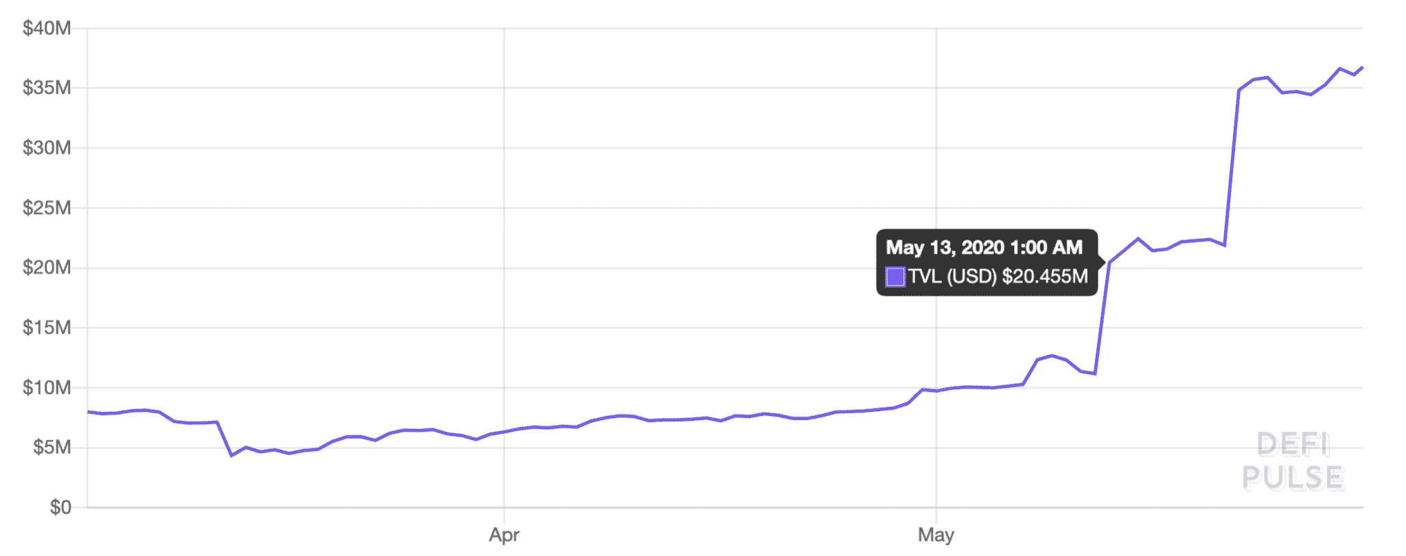 The rise of tokenized bitcoin, May 2020