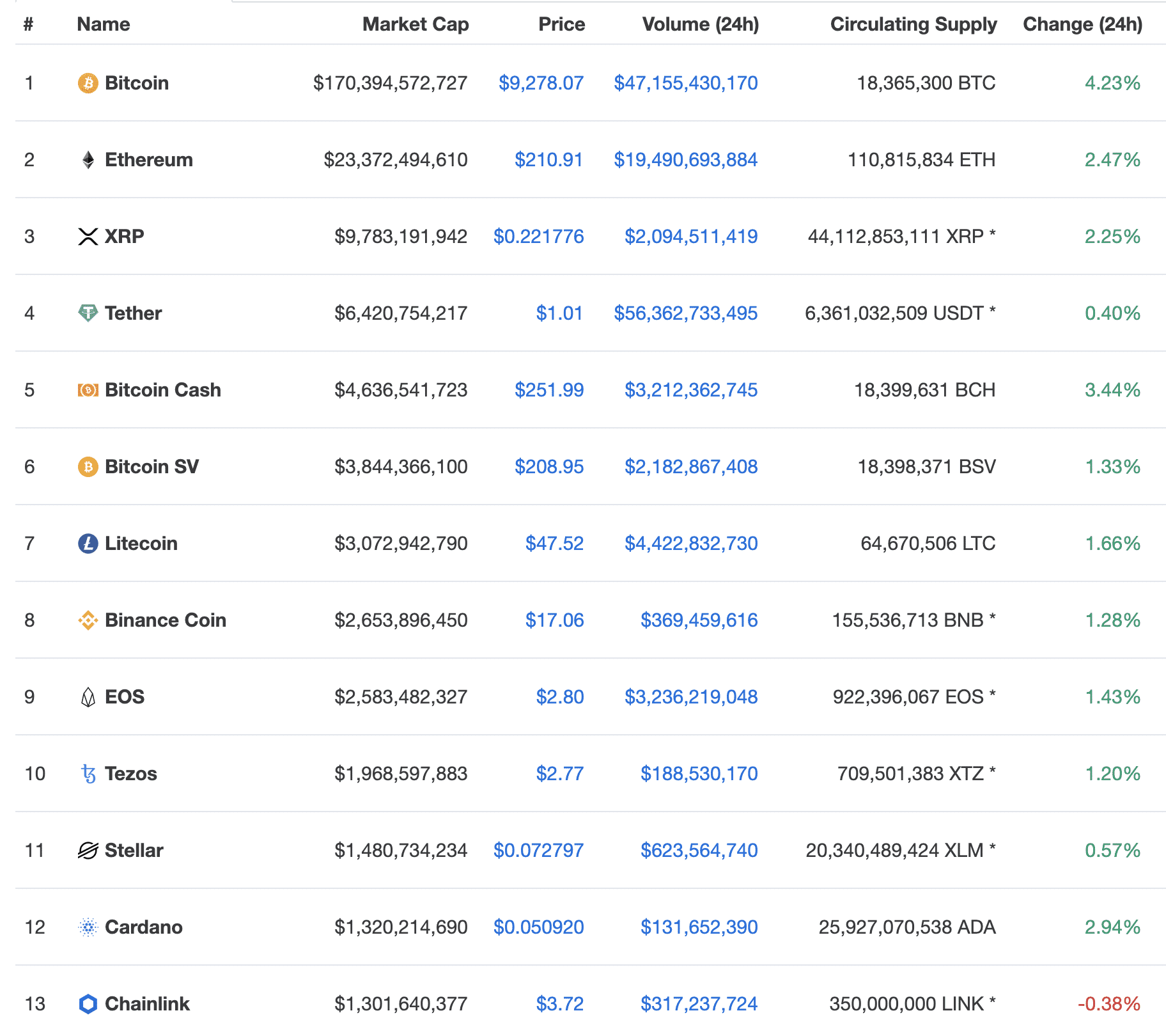 Top crypto prices, May 2020