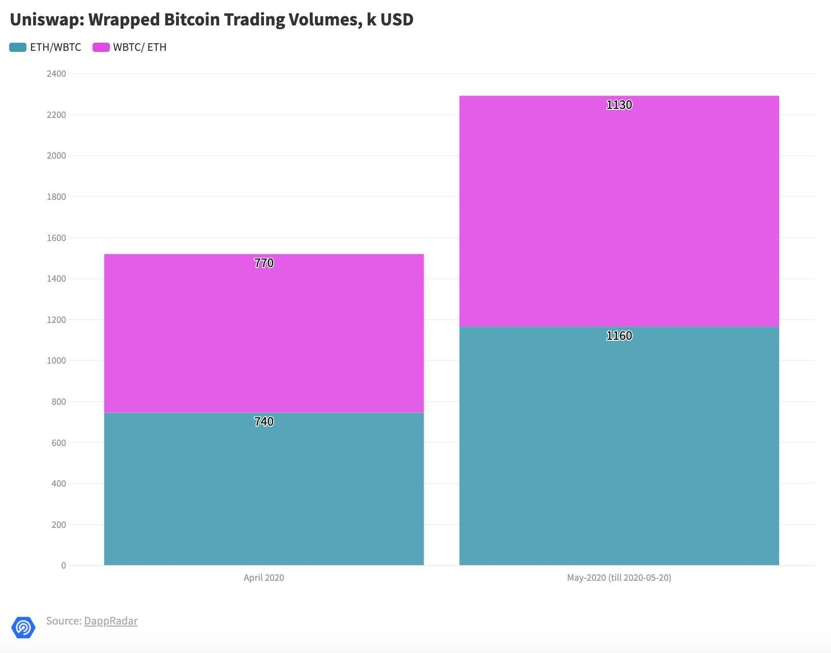 WBTC trading volumes spike on Uniswap because of DAI addition, May 2020