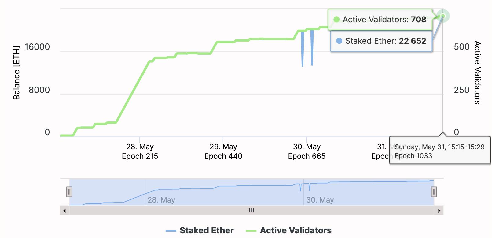 Witti ethereum 2.0 pre-testnet, May 2020