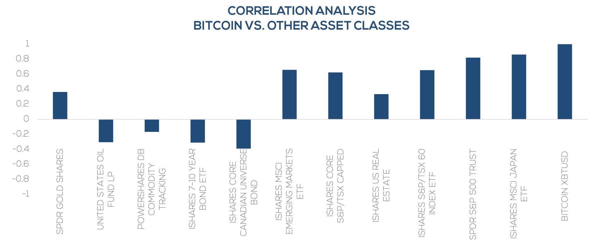 Bitcoin's correlation with other assets according to 3iQ