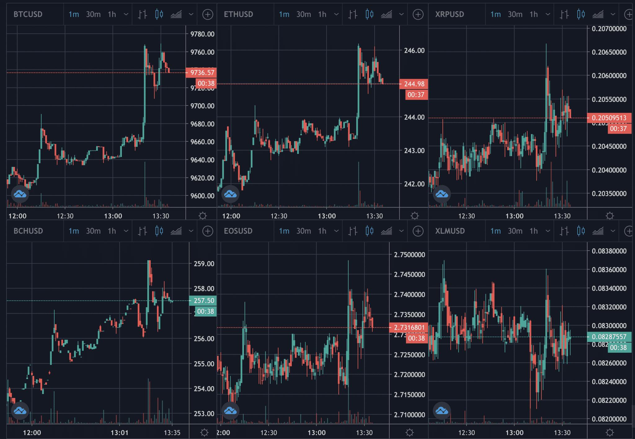 Bitcoin crypto prices, June 2020