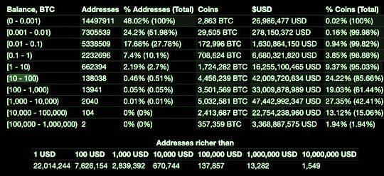 Bitcoin distribution, June 12 2020