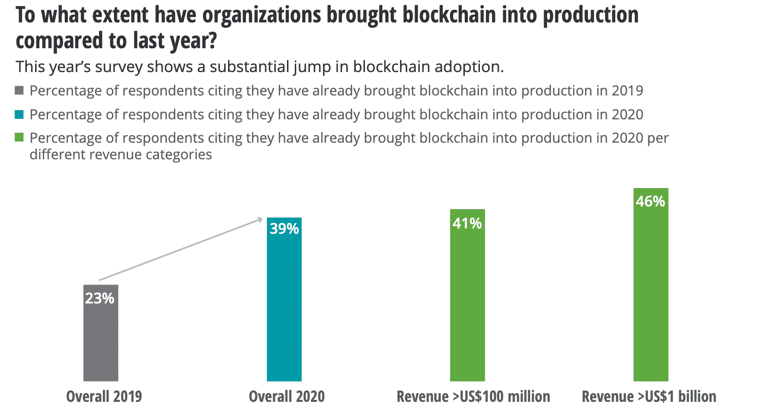 Blockchain in production, Jun 2020