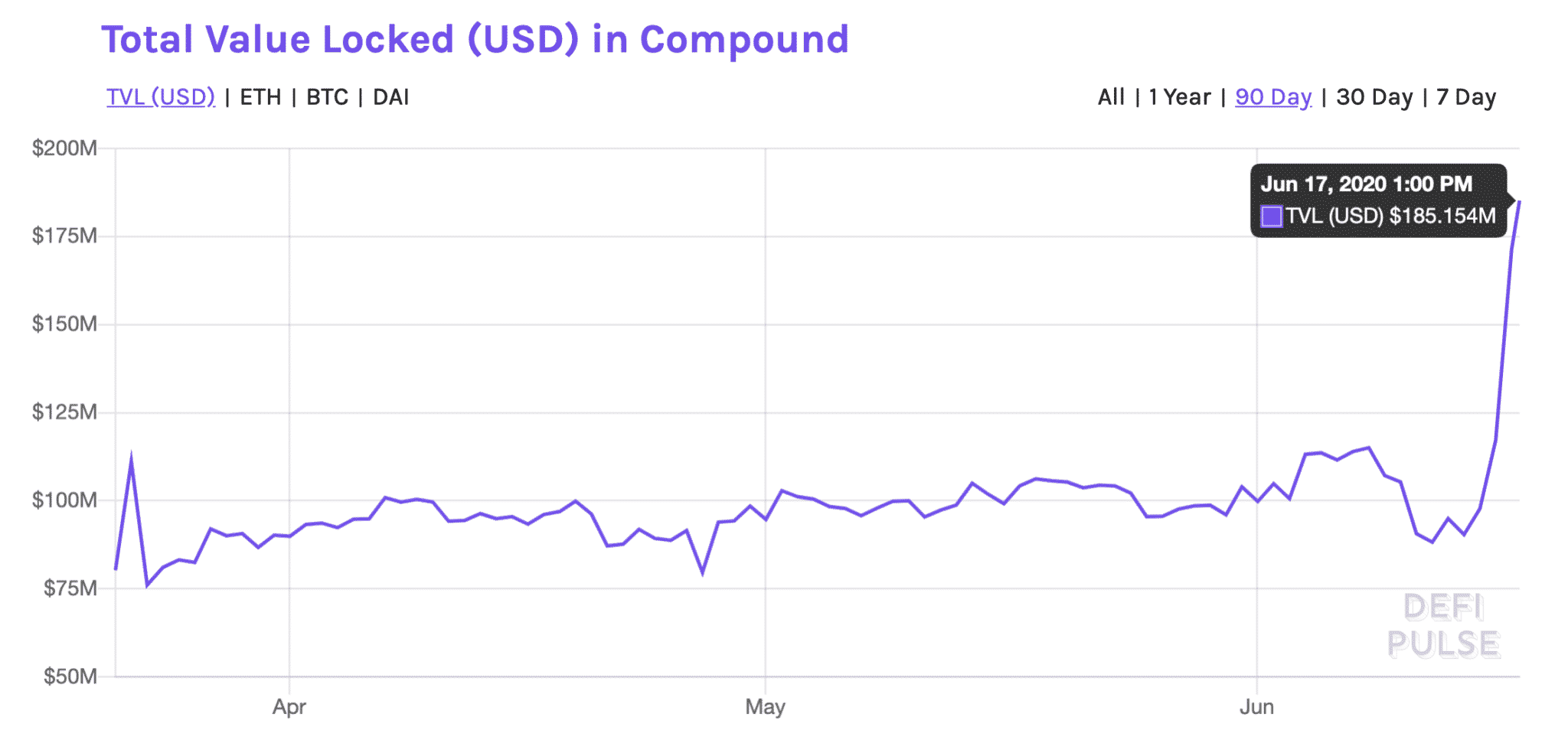 Compound asset holdings, June 2020
