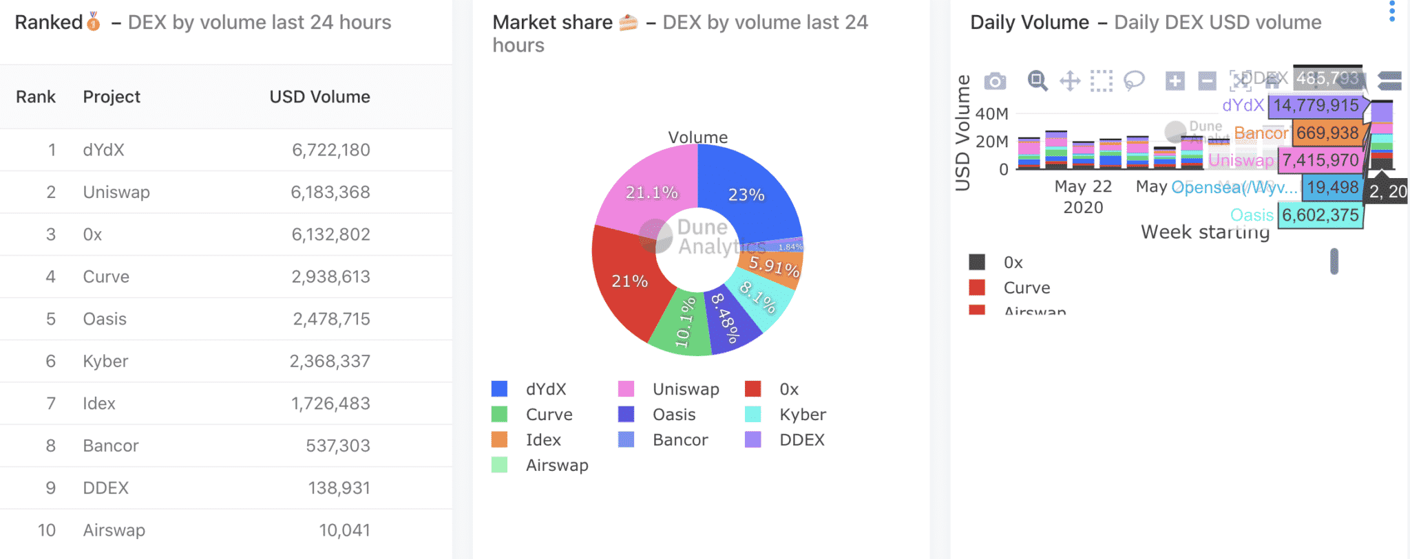 Ethereum DEX stats, June 2020