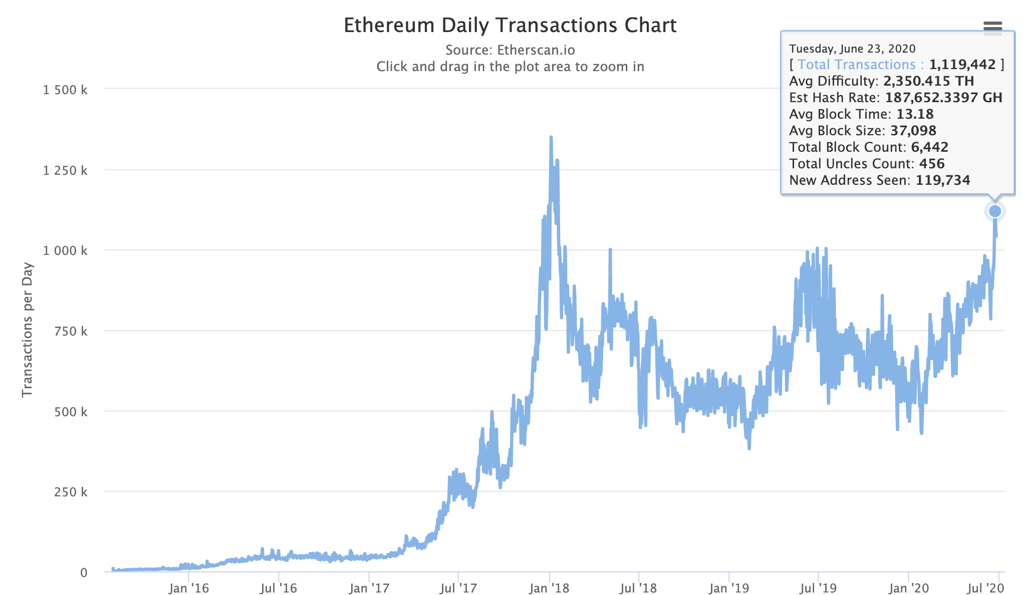 Ethereum transactions, June 2020