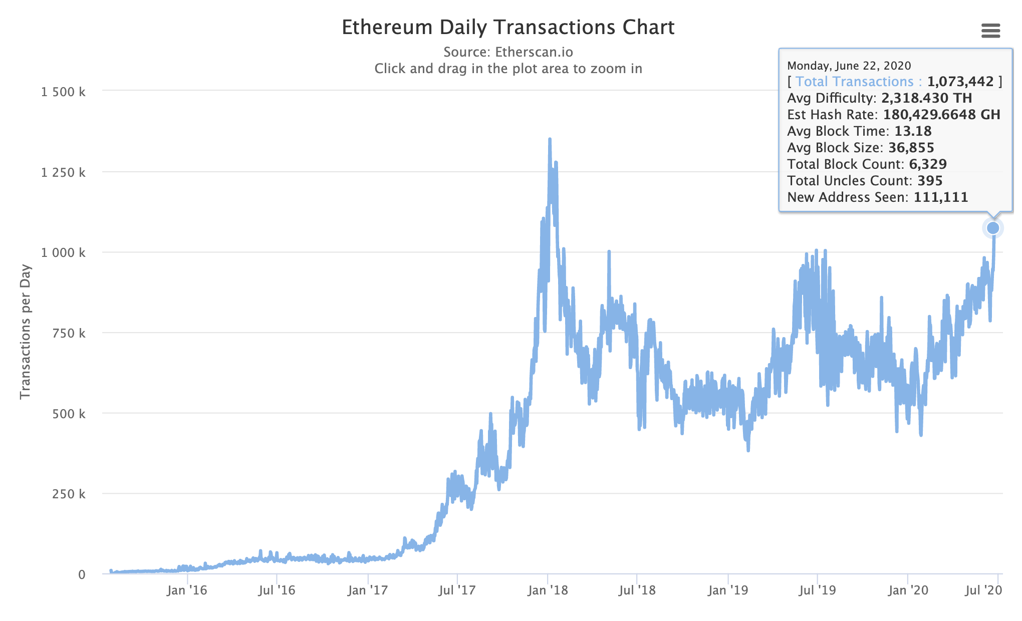 Ethereum transactions surpass one million a day, June 2020