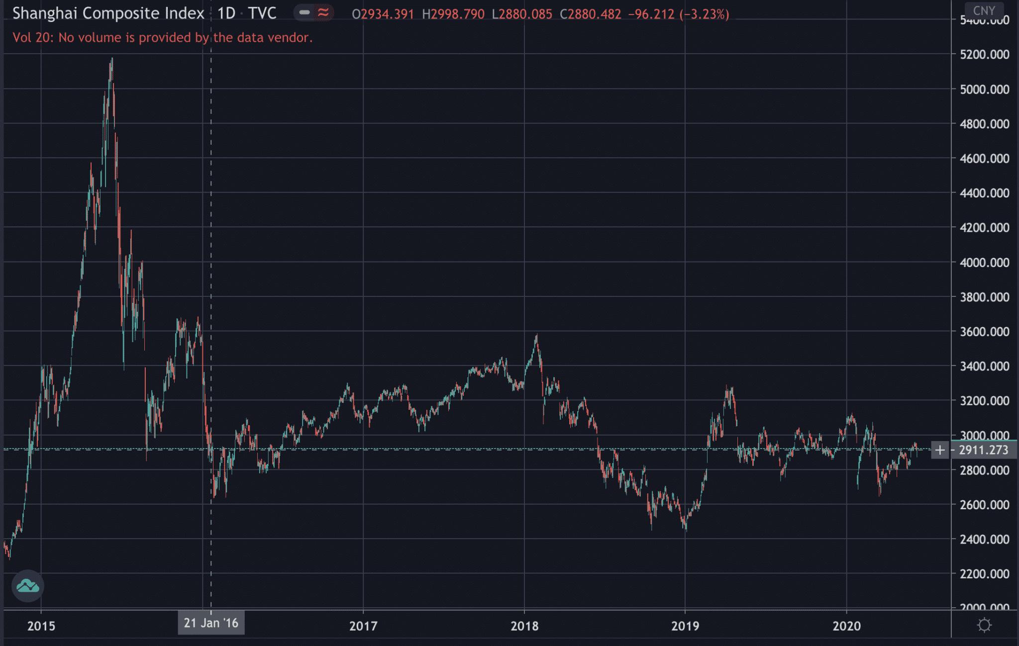 Shanghai stocks, June 2020