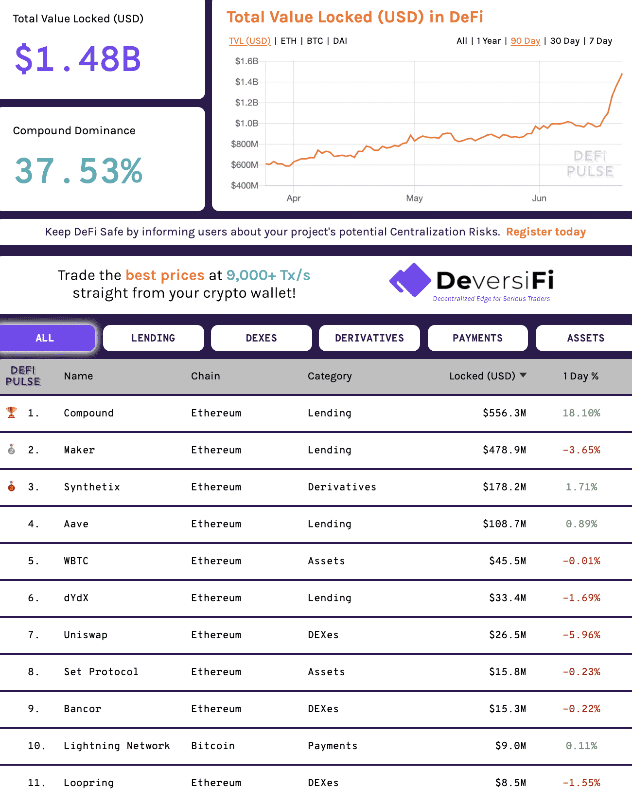 The ethereum defi surface, June 2020