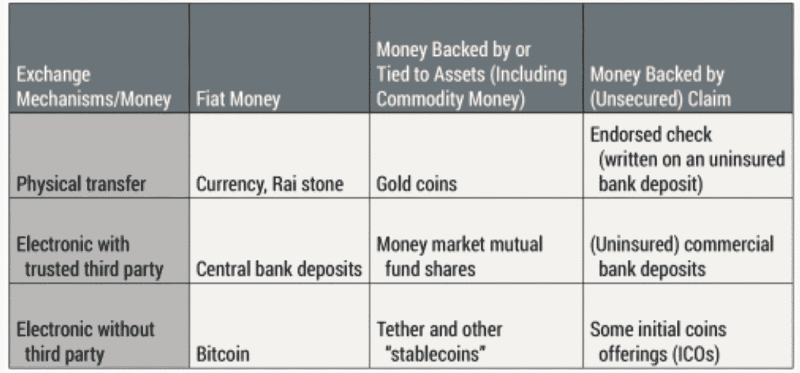 Types of money and means of exchange, Fed, June 2020