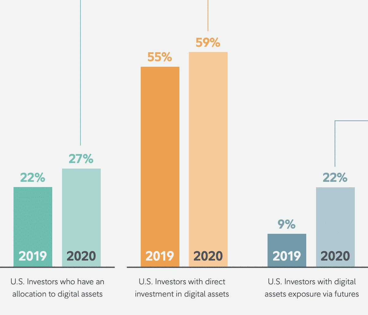 US crypto institutional investors, June 2020