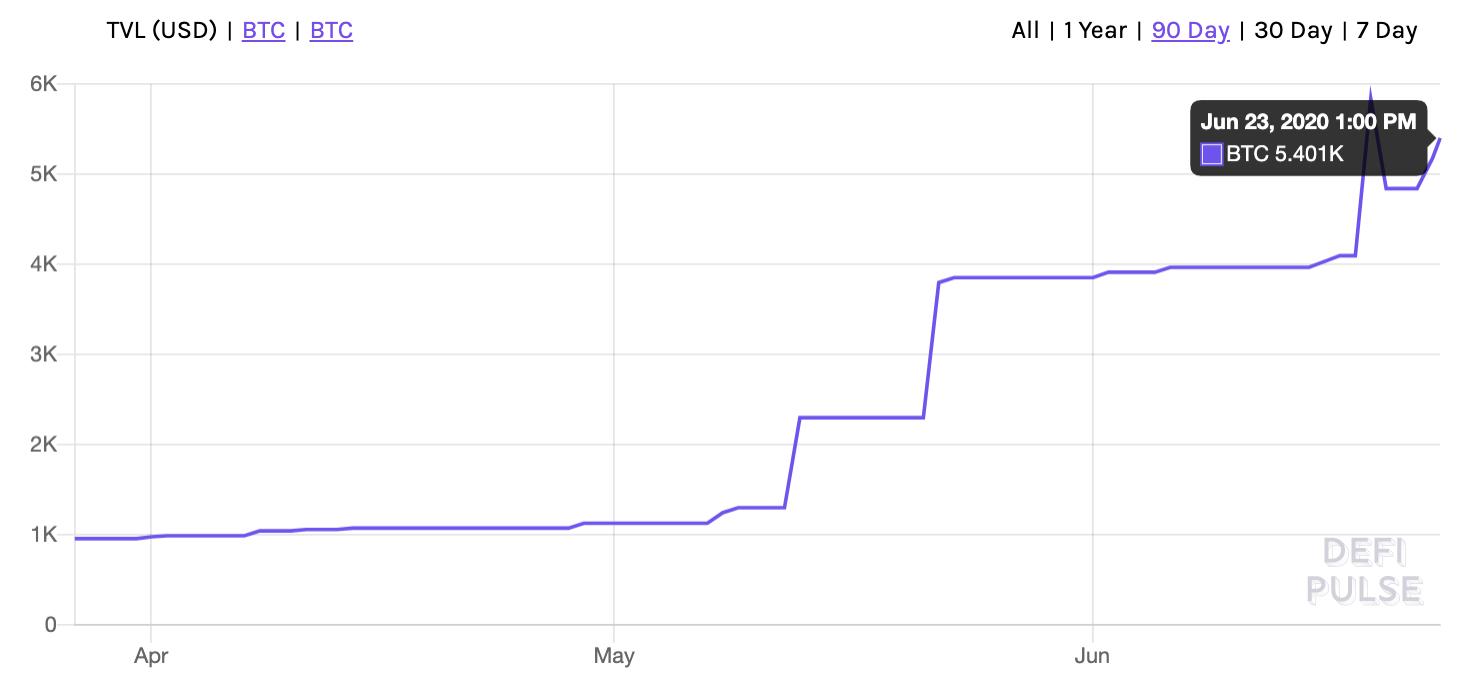 WBTC tokens on eth briefly reach 6,000 bitcoins, June 2020