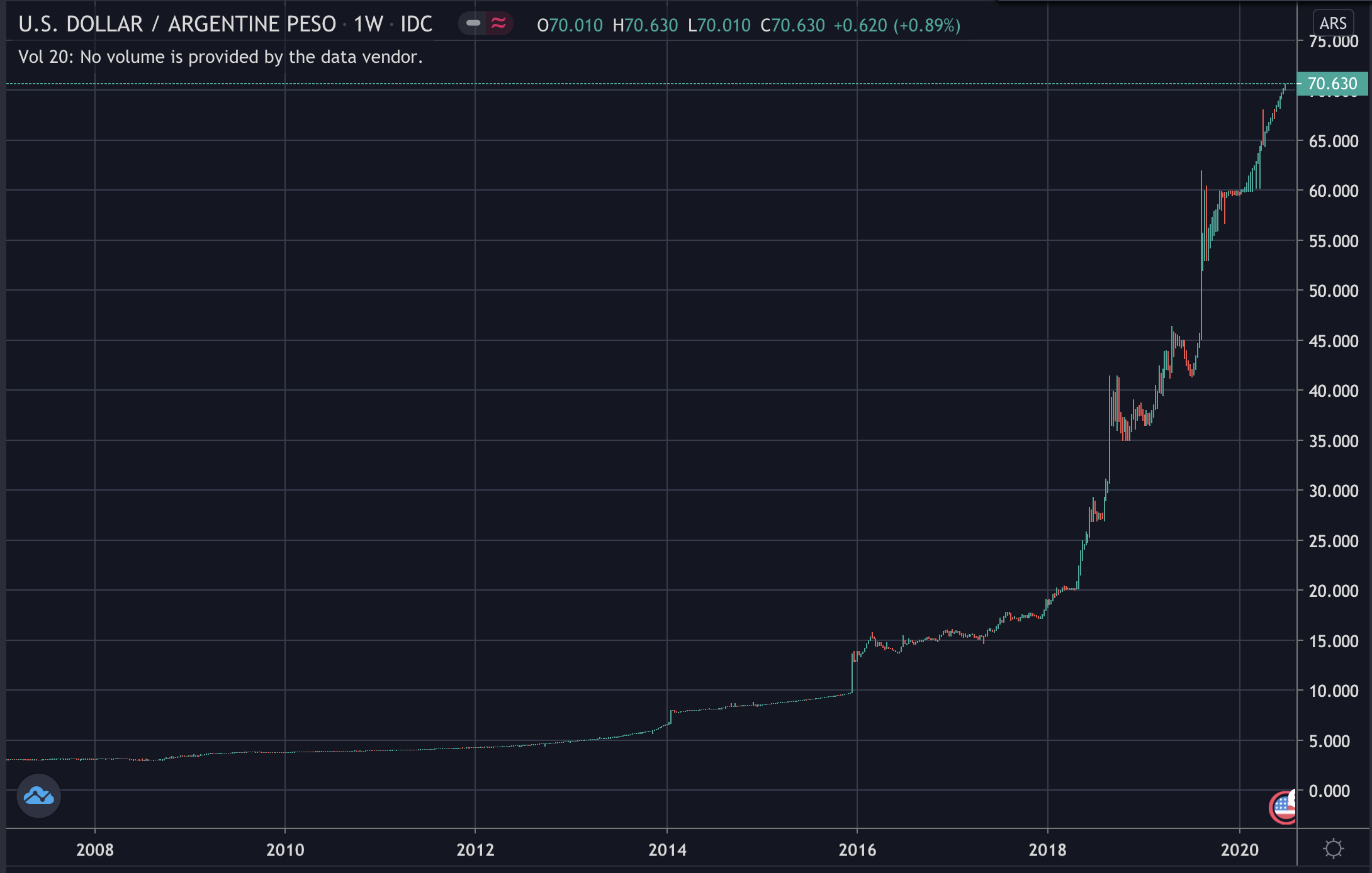 The fall of Argentinian Peso, July 2020
