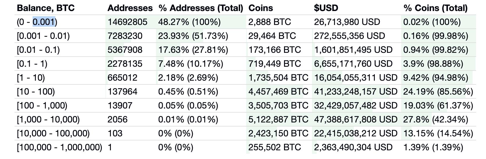 Bitcoin distribution, July 2020