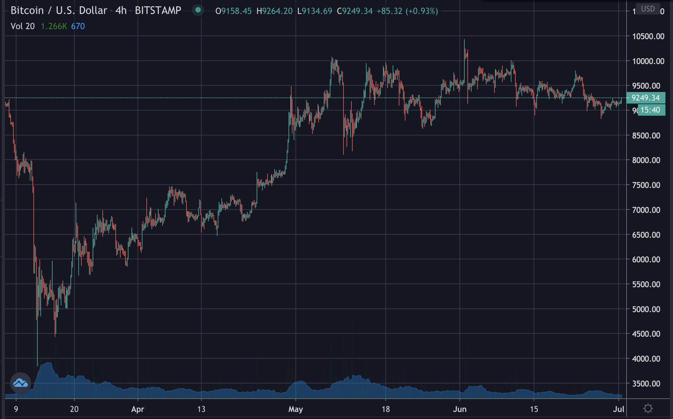 Bitcoin's price on 4h candles, July 2020