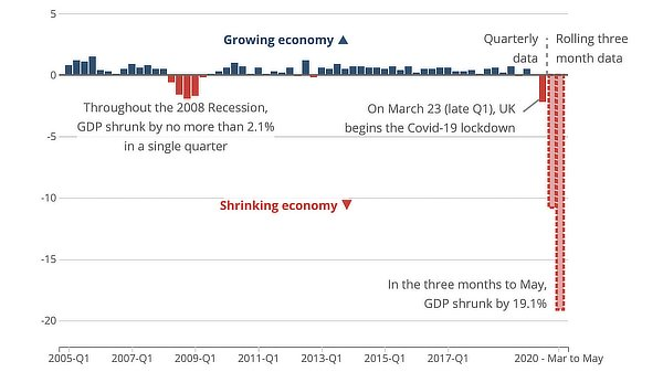 British economy contraction breaks records, July 2020