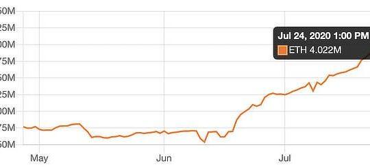 Defi surpasses 4 million eth, July 2020