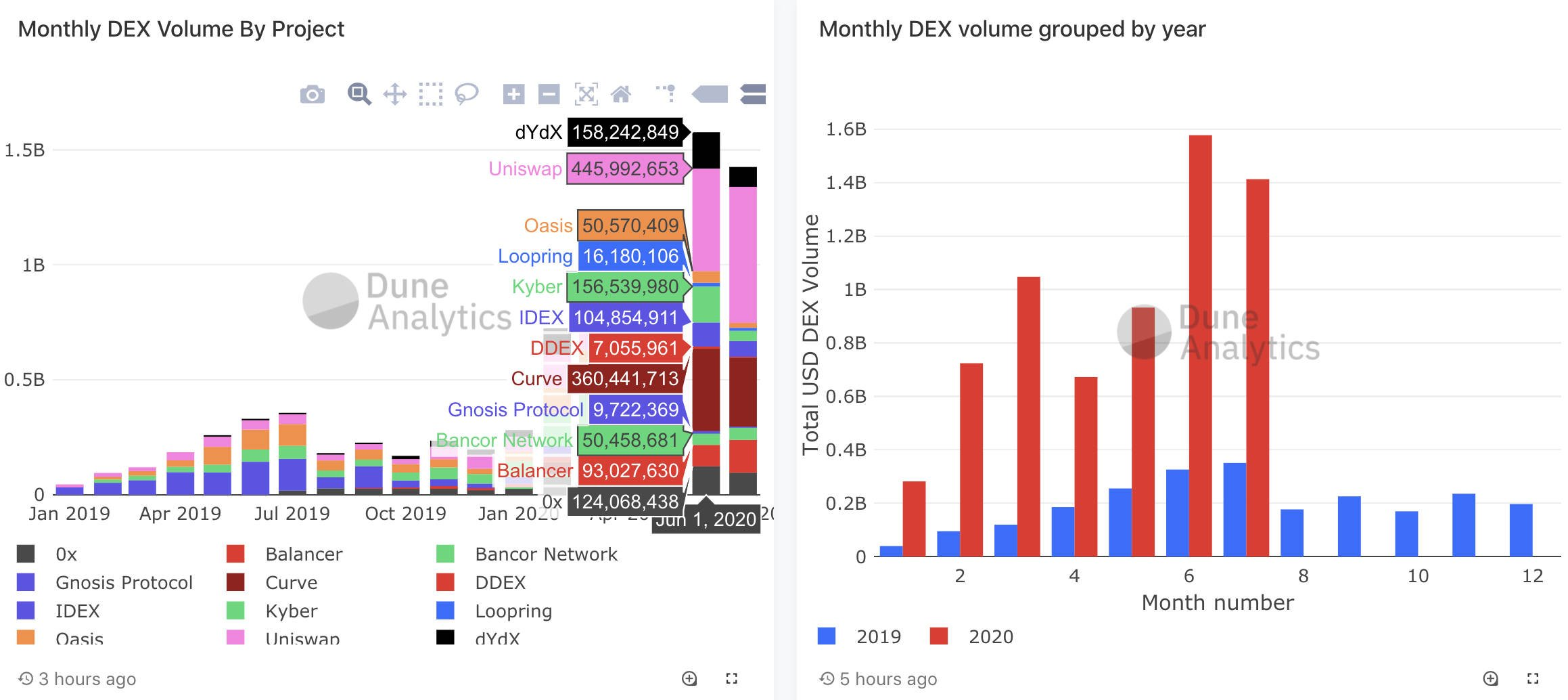 The stratospheric rise of defiances, monthly trading volumes, July 2020