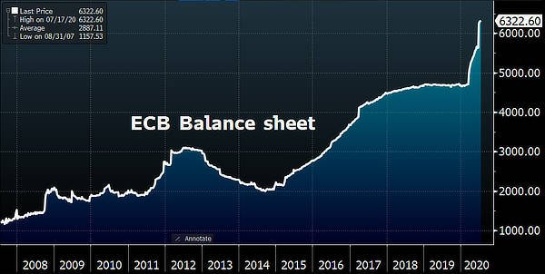 ECB balance sheet reaches 53% of GDP, July 2020