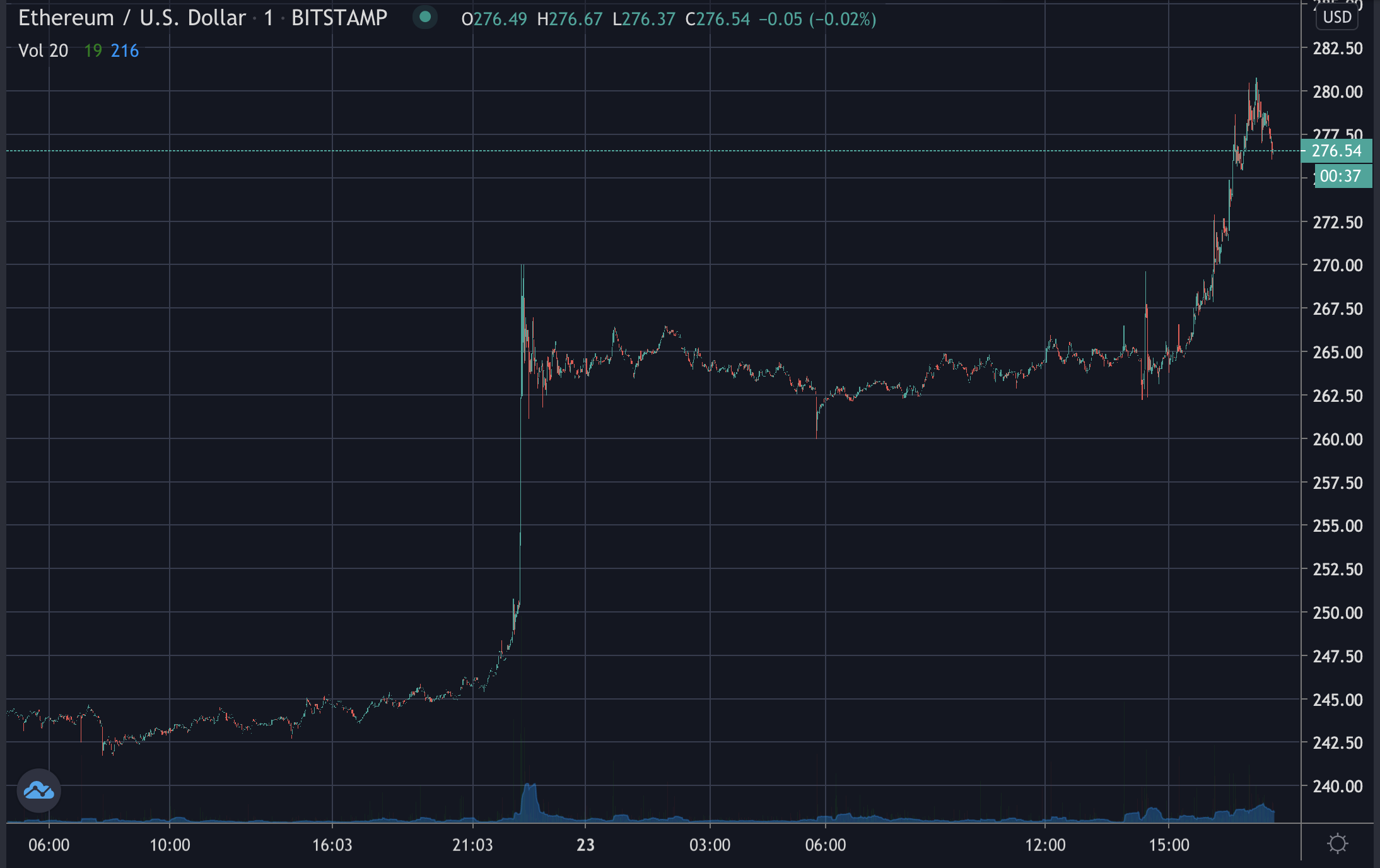 Eth one minute chart, July 2020