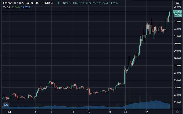Ethereum nears $350, July 2020