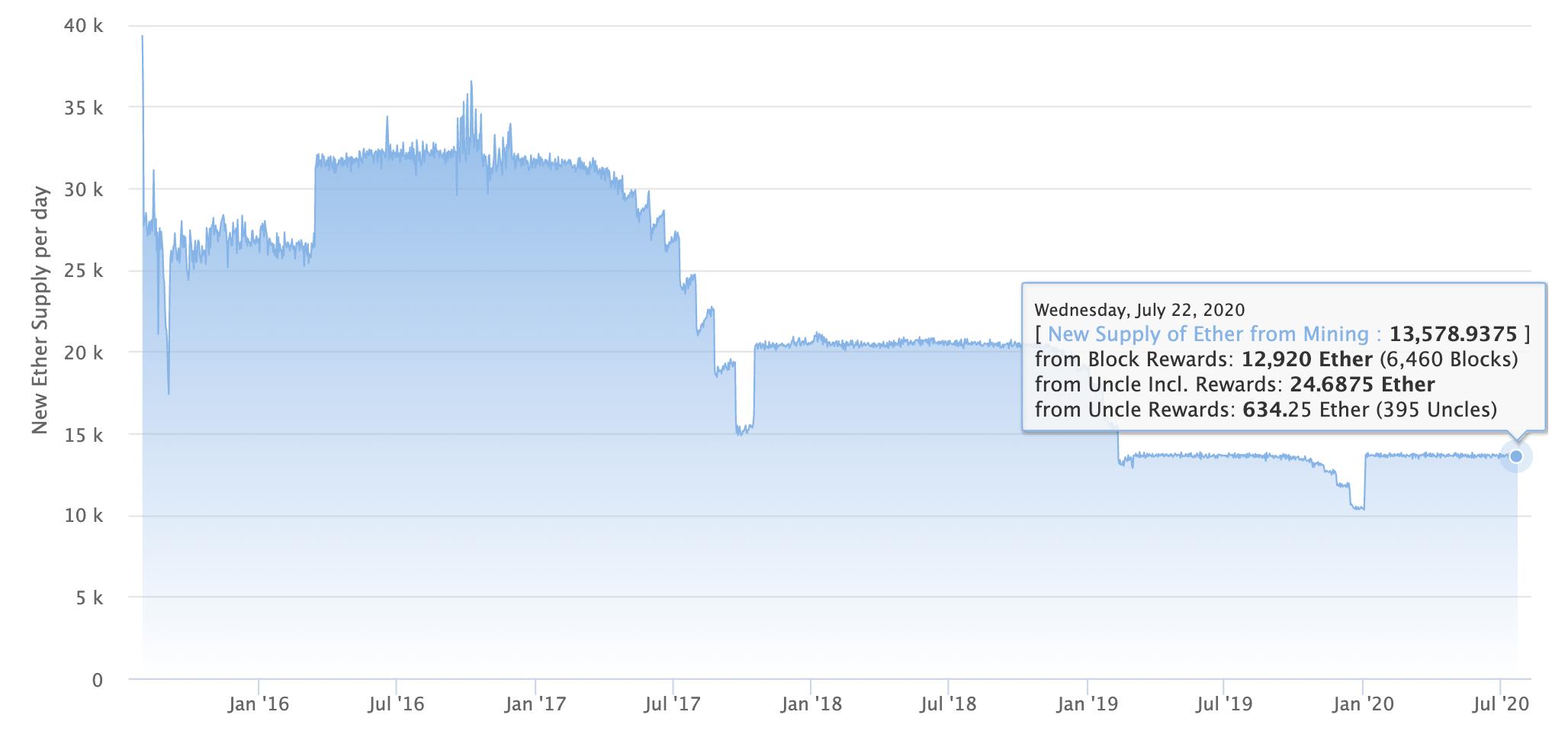 Ethereum daily block rewards, July 2020