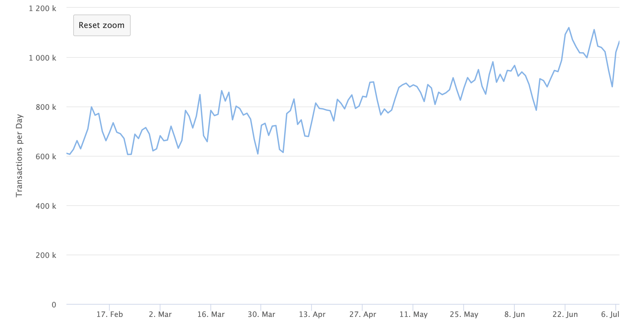 Ethereum daily transactions, July 2020