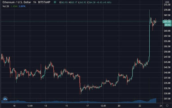 Ethereum's price, July 2020