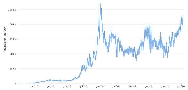 Ethereum transactions near high, July 2020